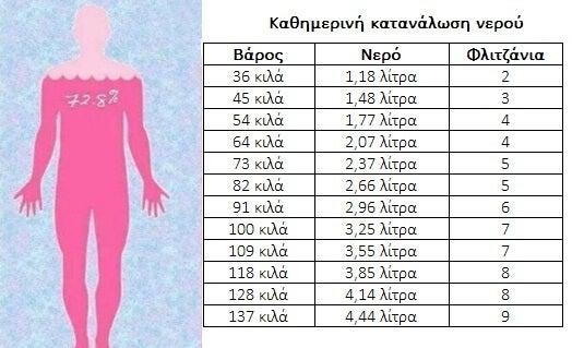 Πόσο νερό πρέπει να πίνετε ανάλογα με το βάρος σας