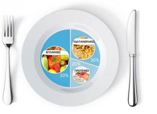 Οι αναλογίες τροφών στο πιάτο σας για αδυνάτισμα