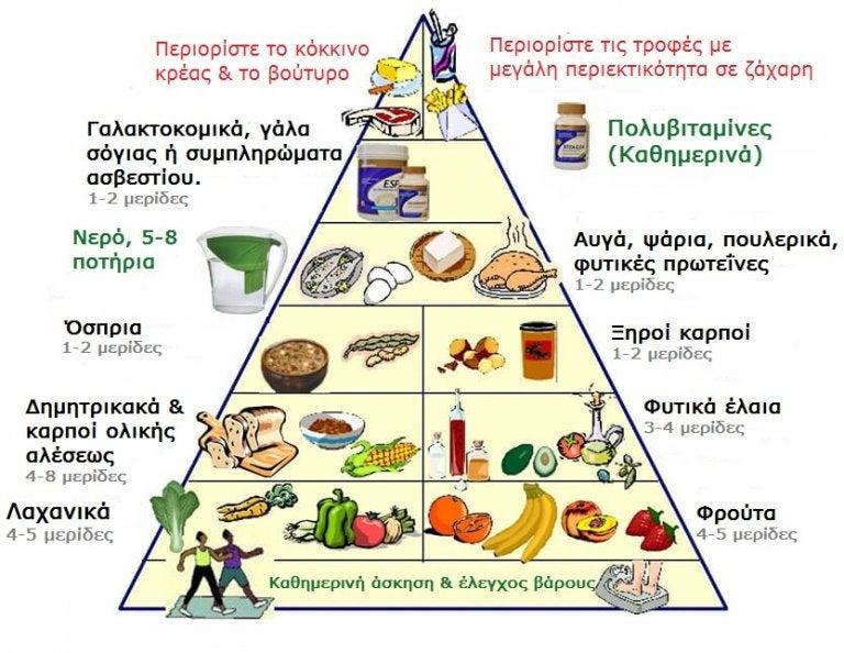 Νεα διατροφική πυραμίδα για να ζήσετε μια πιο υγιεινή ζωή